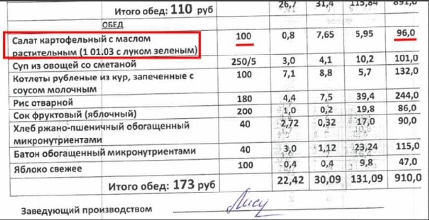 Энергетическая ценность блюд в школах Колпинского района остаётся на низком уровне